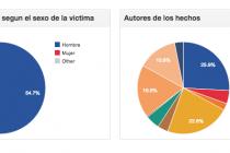 Eye on Cuba: Seguimiento de los abusos de Derechos Humanos